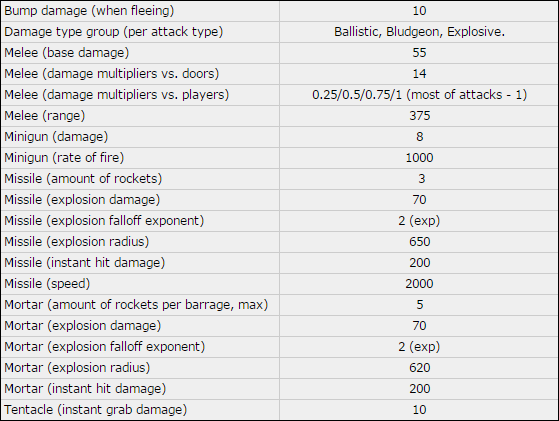 Kf2 patriarch damage values.png