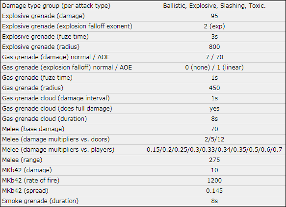 Kf2 hans damage values.png