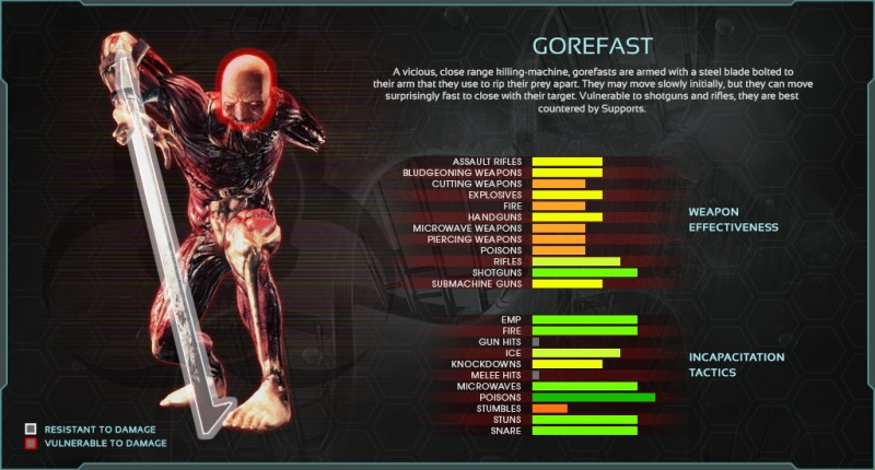 The Gorefast